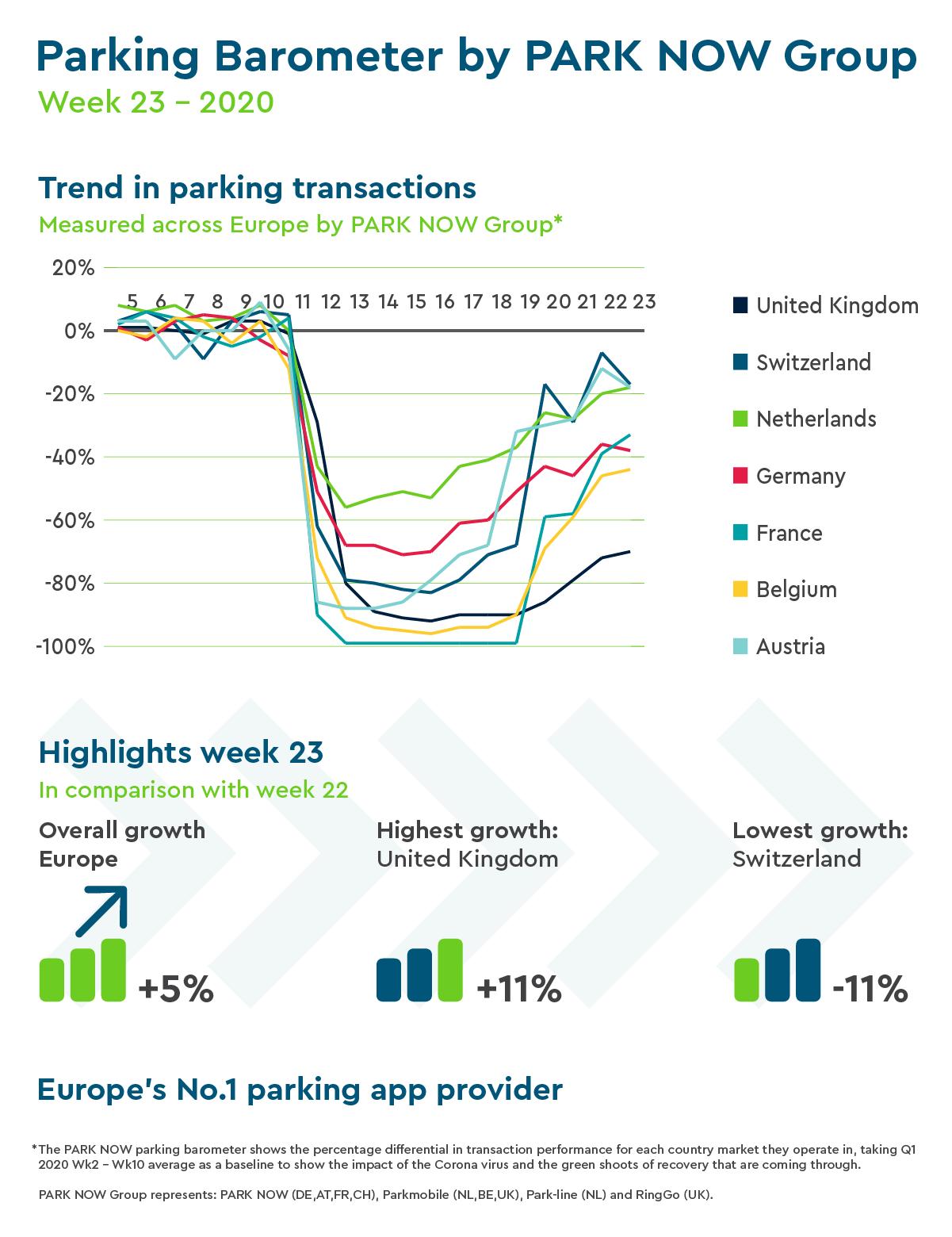 Park-line Parking Barometer
